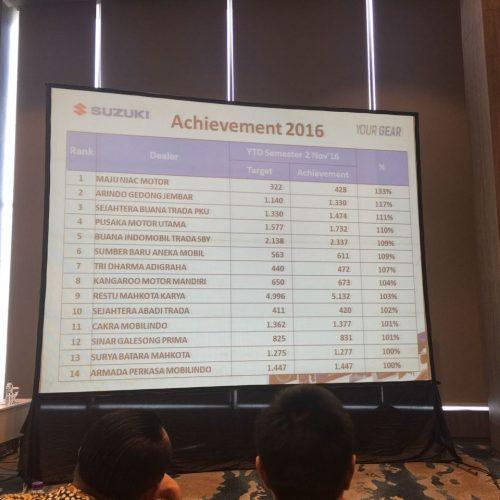 Suzuki Sejahtera Buana Trada Pekanbaru Catatkan Penjualan Rangking 3 Nasional
